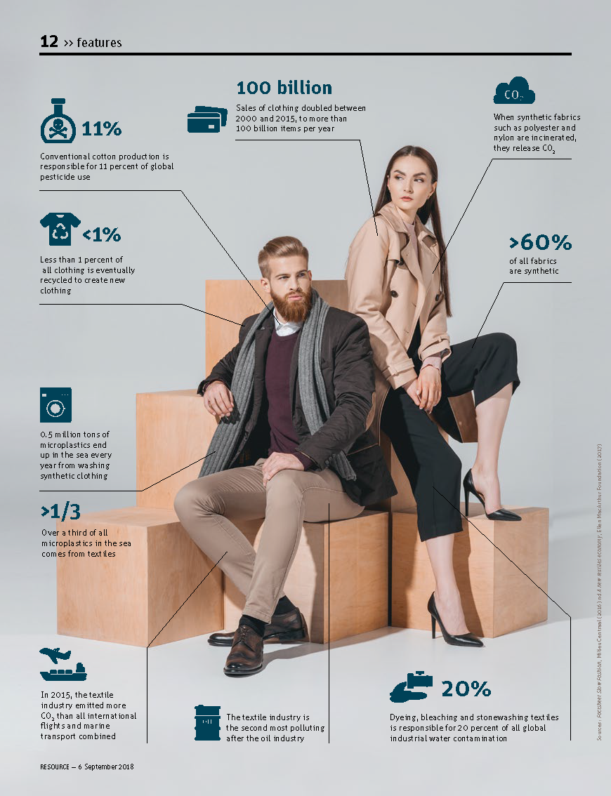 Resource WUR Fashion facts and figures